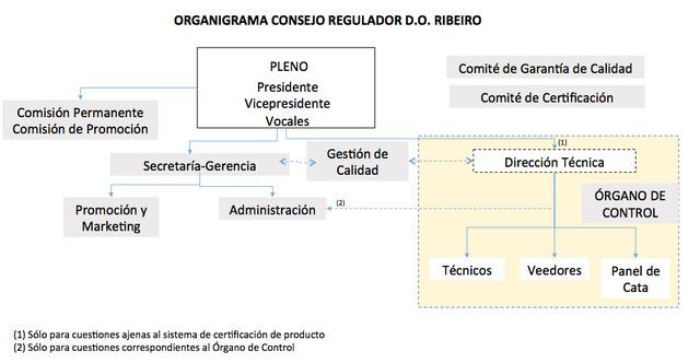 organigrama-ribeiro